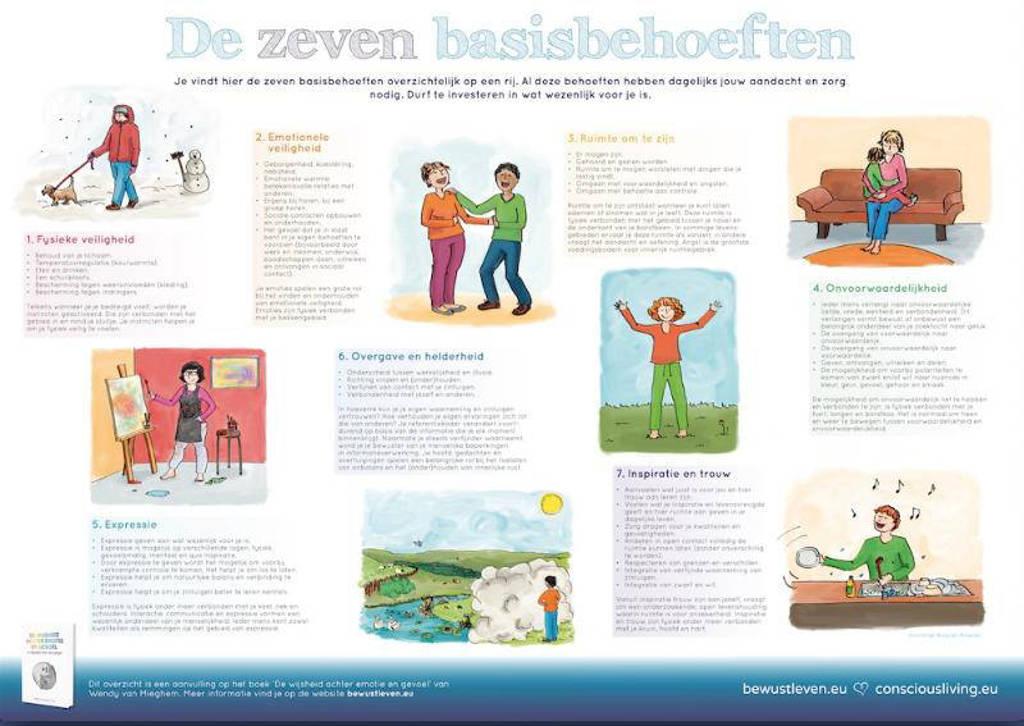 Poster De 7 basisbehoeften / De 4 seizoenen - Wendy van Mieghem